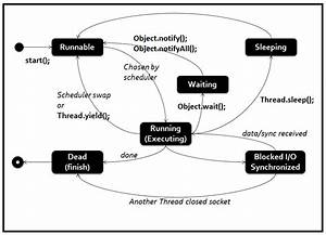 State Diagram Of Java Thread  U2013 Code Explosion
