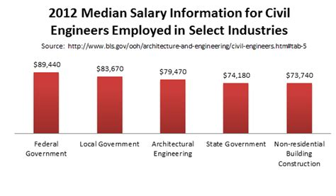 top civil engineering masters degrees graduate programs