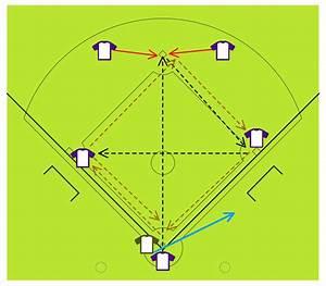 Baseball Diagram  U2013 Fielding Drill  U2013 Around The World
