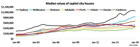 Mind The Housing Value Gap