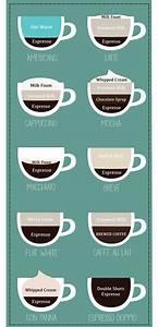 Coffee Drinks Chart Espresso Quiz How Well Do You Know Your Espresso Drinks