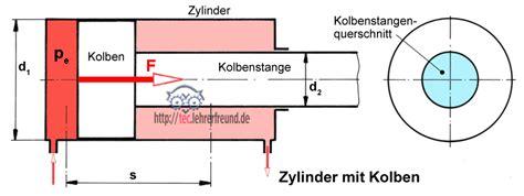hydraulik  kolbenkraefte teclehrerfreund