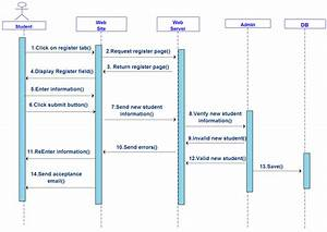 I Need Help In Designing A Sequence Diagram Warehouse