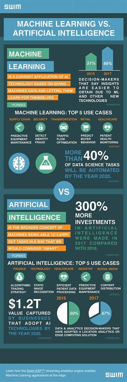 Machine Learning Intelligence Infographic Vs Swim Artificial