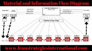 Material And Information Flow Diagram  Vsm  Glossary