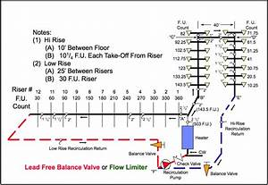 Domestic Hot Water Recirculation Part 7  Balancing Systems