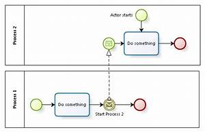 Two  U0026quot Start U0026quot  Needed In The Same Lane In Bpmn 1 2