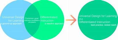 Udl Overview Universal Learning Based Teaching Instruction