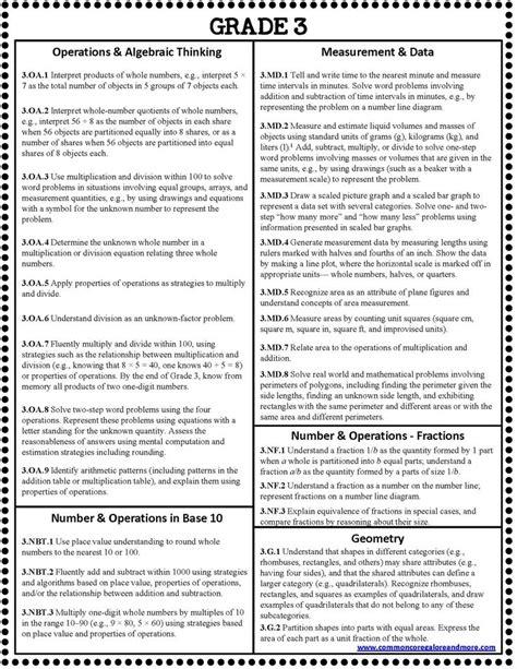 common core math cheat sheets for grades k 5 classroom