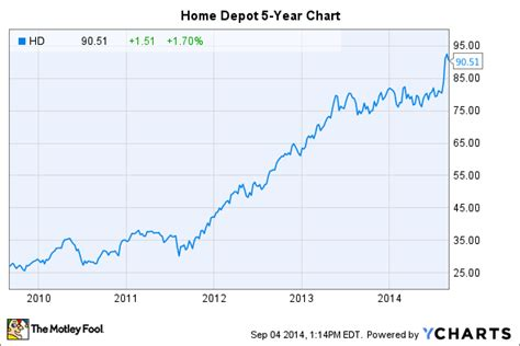 Home Depot Stock Cabinets: Home Depot Stock: 3 Reasons To Buy -- The Motley Fool