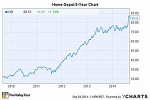 ce20999320a Stock Depot. home depot stock 3 reasons to buy the motley fool ...