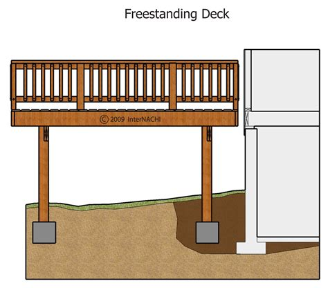 internachi inspection graphics library exterior 187 decks and balconies 187 freestanding deck