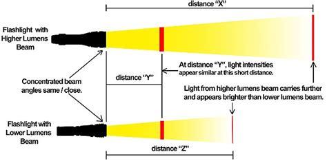 lumens shedding light on the matter