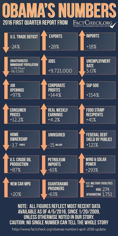 obamas numbers april  update factcheckorg