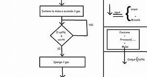 2015 Sdm  Diagramma Di Flusso Come Si Fa Il Caffe