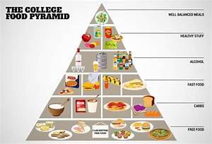 Printable Food Pyramid 2016 | Calendar Template 2016