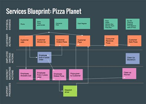 service blueprint template pizza delivery service blueprint and company