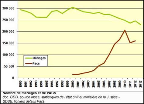 age légal du mariage en avant 2006 233 tat civil identit 233 mariage