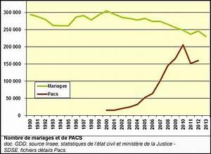 Pacs Régime Des Biens : tat civil identit pacs ~ Farleysfitness.com Idées de Décoration