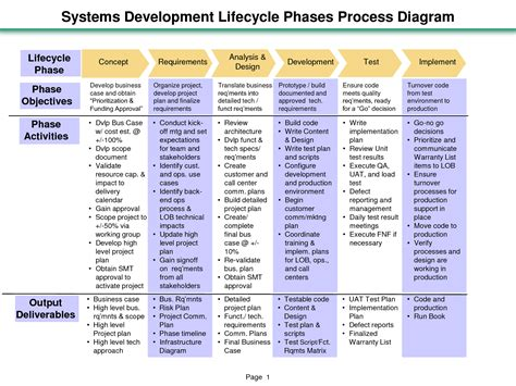 project cycle phases systems development lifecycle