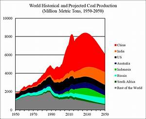 World Coal 2018