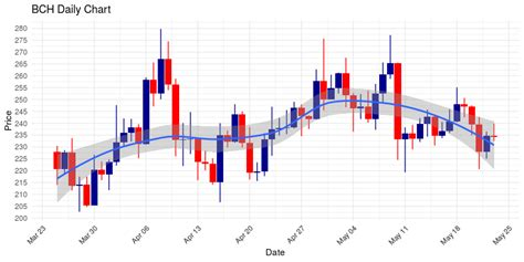 Changes in the value of 0.75 canadian dollar in bitcoin. Bitcoin Cash (BCH) Down $2.38 in Last 4 Hours, Entered Today Down 0.14%; Pin Bar Pattern ...