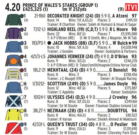 reading racing form race form cards explained reading form and abbreviations
