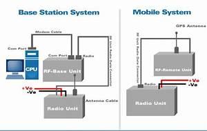 Gps  Avl  Vhf  Fleet Locator  Communication  Radio  System