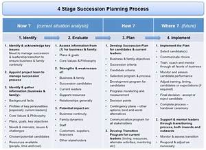 succession planning and transition management the With management succession plan template