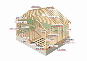 HOUSE :: STRUCTURE OF A HOUSE :: FRAME image - Visual