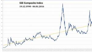 SSE Composite Index