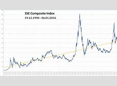 SSE Composite Index Wikipedia
