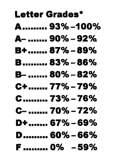letter grade percentages dulcee16 dulcephotographyy page 2