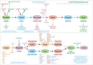 Printable Bible Timeline Chart