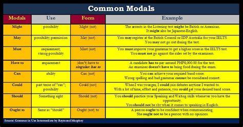 modal verbs definition  examples   english grammar