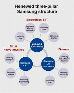 Samsung affiliates scramble to adapt to new structure