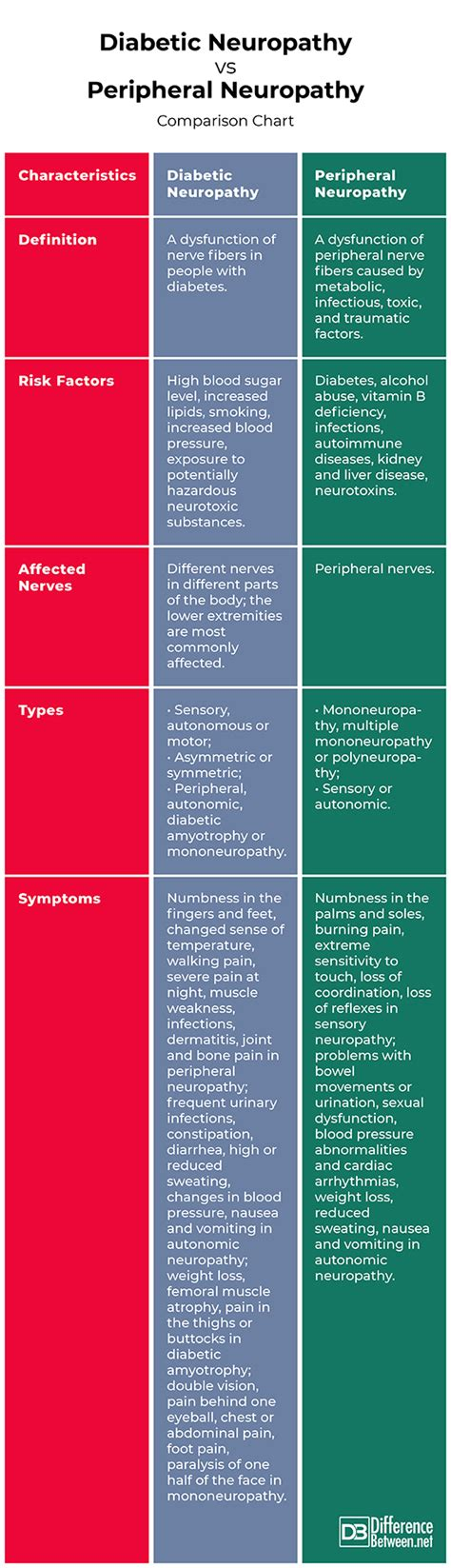 difference  diabetic neuropathy  peripheral