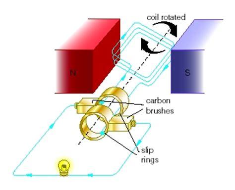 mini electric generator a c generator mini physics learn physics