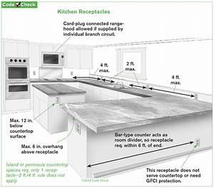 Kitchen Countertop Receptacles