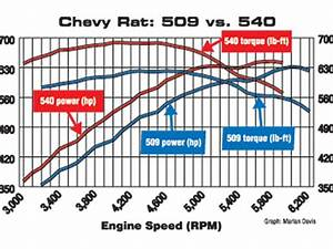 What Is Torque Vs  Horsepower - Engine Power Delivery Explained
