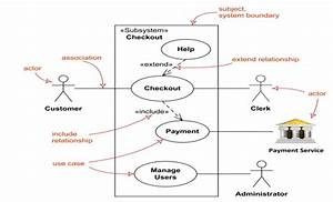 Details About Use Case Diagram And Uml Diagram