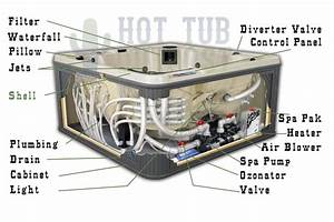 Hotspring Hot Tub Parts  Products Guideline And Hot Tub Tips