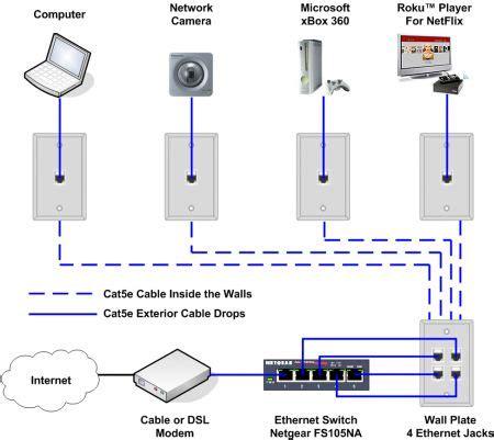 Ethernet Home Network Wiring Diagram Diy