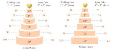 wedding cake servings wedding cake serving guide quotes