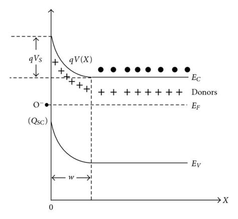 Fermi leveltends to maintain equilibrium across junctions by adequate flowing of charges. Schematic diagram of electrostatic equilibrium for large semiconductor... | Download Scientific ...