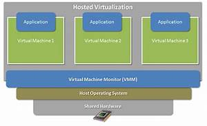 Virtualization Technology Under The Hood