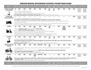 Oregon Moped  Motorized Scooter  Pocket Bike Guide  By The