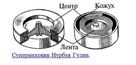Супермаховик и супервариатор для суперавтомобиля — drive2