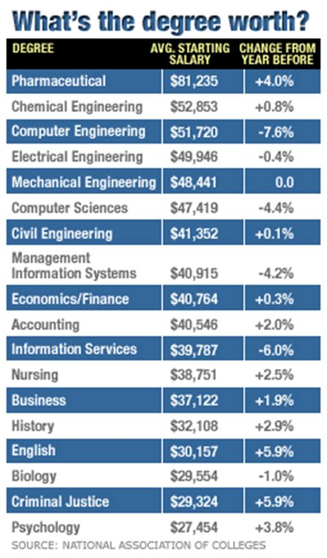 The Most Lucrative College Degrees  Aug 19, 2003. Simple Resume Format In Doc Template. Labour Day Best Wishes Messages To Share On International Workers Day. Avery Index Card Template. Question To Ask During An Interview Template. Fake Car Accident Report. It Consultant Resume Sample Template. To Build A Resumes Template. Ward Christmas Party Ideas Template