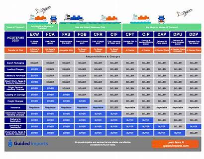 Incoterms Guide Chart Contents Complete